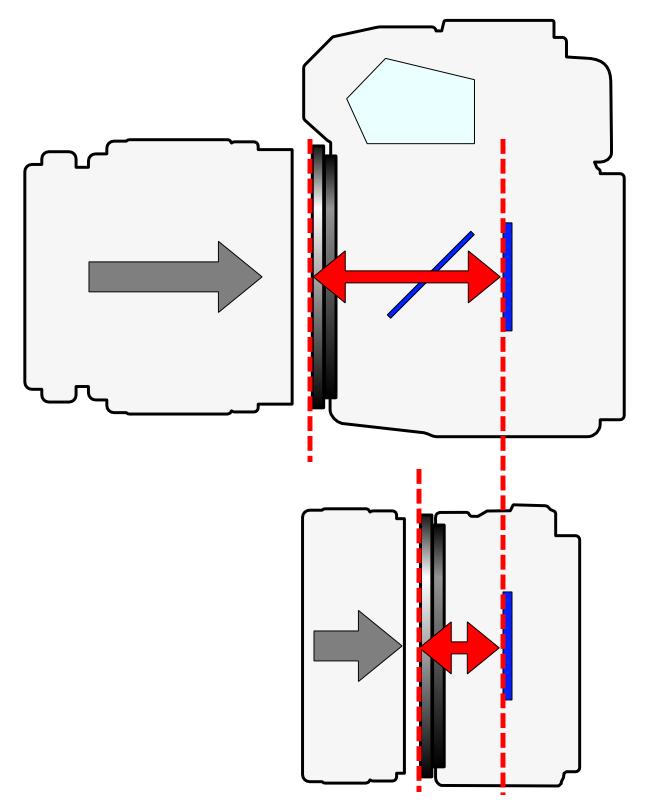 Differenza di tiraggio fra una fotocamera reflex (sopra) e una mirrorless (sotto). Image credit: Shigeru23 (Own work) [GFDL (http://www.gnu.org/copyleft/fdl.html) or CC BY-SA 3.0 (http://creativecommons.org/licenses/by-sa/3.0)], via Wikimedia Commons