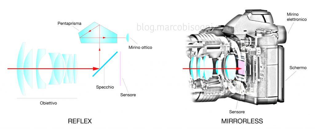 Reflex Vs Mirrorless: come l'immagine inquadrata raggiunge il mirino e/o loschermo